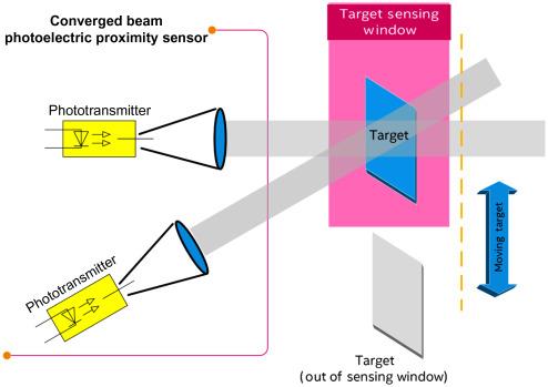 Proximity Sensor - an overview | ScienceDirect Topics
