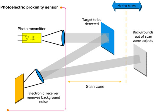 Proximity Sensor - an overview | ScienceDirect Topics