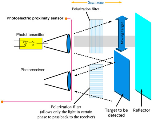 Terrific Proximity Sensor An Overview Sciencedirect Topics Wiring Cloud Oideiuggs Outletorg