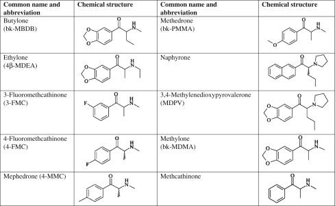Methylenedioxypyrovalerone - an overview | ScienceDirect Topics