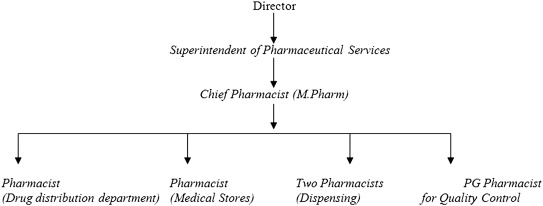 Hospital Pharmacy - an overview | ScienceDirect Topics