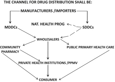 Pharmacy Practice in Nigeria - ScienceDirect