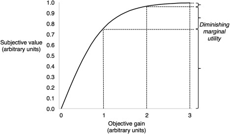 graph each bet on a utility of income curve