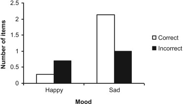 Negative Mood - an overview | ScienceDirect Topics