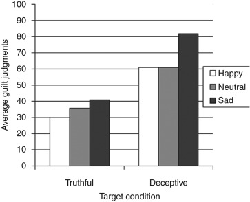 Mood Effects on Cognition: Affective Influences on the