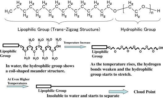 Nonionic Surfactant An Overview Sciencedirect Topics