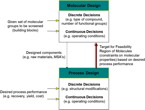 Process Integration - an overview | ScienceDirect Topics