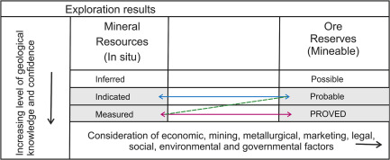 Mineral Resource - an overview | ScienceDirect Topics