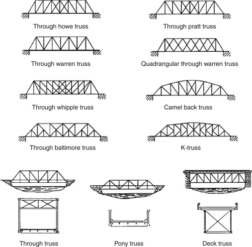 Truss An Overview ScienceDirect Topics
