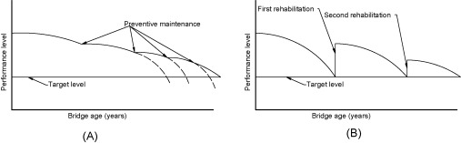 Preventative Maintenance - an overview | ScienceDirect Topics
