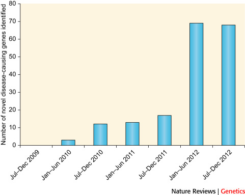 Modern Drug Discovery and Development - ScienceDirect