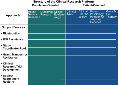The Future of Clinical Research - ScienceDirect