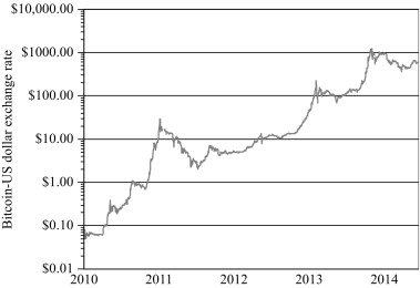 Is Bitcoin a Real Currency? An Economic Appraisal