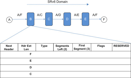 Routing Header - an overview   ScienceDirect Topics