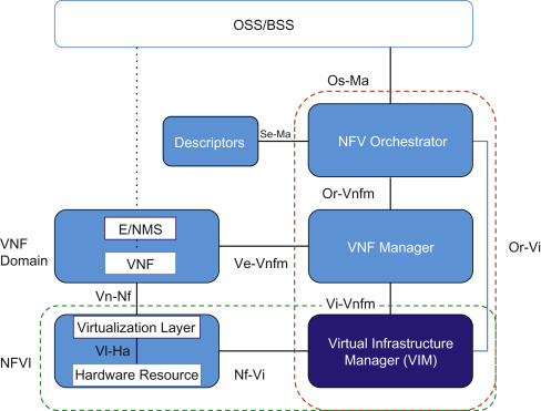 Virtualized Function - an overview | ScienceDirect Topics