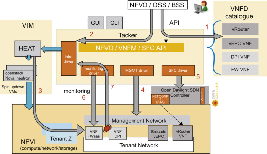 Router Configuration - an overview | ScienceDirect Topics