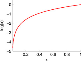 probability density function - an overview | ScienceDirect Topics