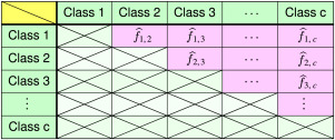 Multiclass Classification - an overview | ScienceDirect Topics