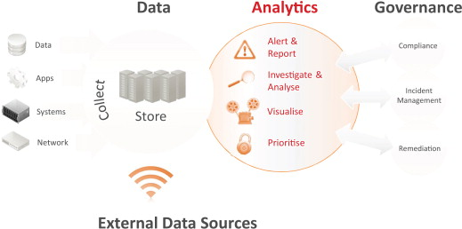 Operational Smart Grid Security - ScienceDirect
