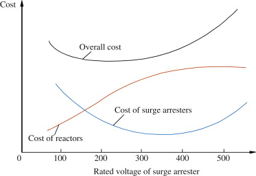 Surge Arrester - an overview | ScienceDirect Topics