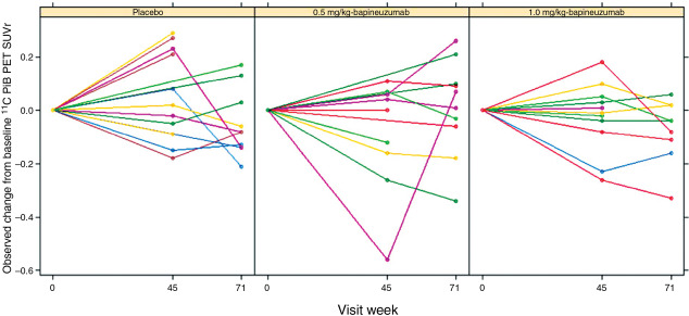 Aducanumab An Overview Sciencedirect Topics