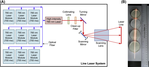 Laser Wavelength - an overview | ScienceDirect Topics