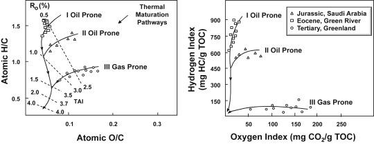 Van Krevelen Diagram An Overview Sciencedirect Topics