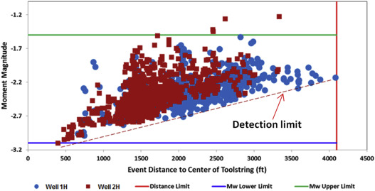 The Application of Microseismic Monitoring in Unconventional