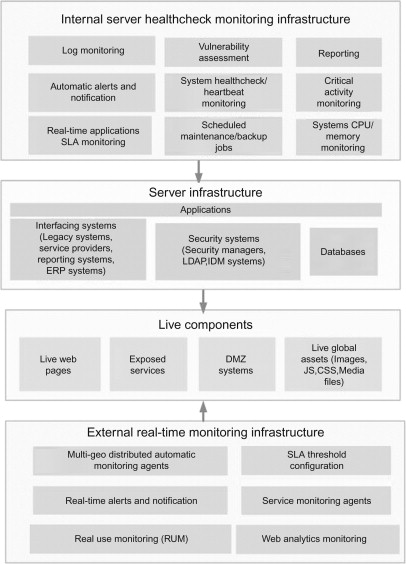 Whats The Purpose Of Balancing Or Monitoring Your Checking Account >> Monitoring Infrastructure An Overview Sciencedirect Topics