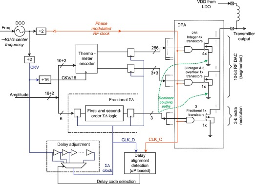 Digital Transmitter - an overview   ScienceDirect Topics