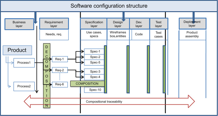 Software Product Quality - an overview | ScienceDirect Topics