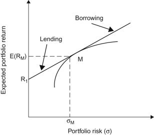 Financial Markets - an overview | ScienceDirect Topics