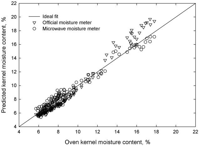 Moisture Meters - an overview | ScienceDirect Topics