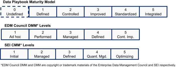 capability maturity model - an overview | ScienceDirect Topics
