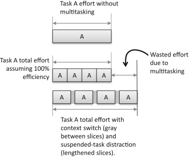 Context Switch - an overview | ScienceDirect Topics