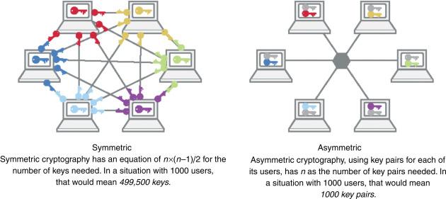 Symmetric Key Algorithm - an overview | ScienceDirect Topics