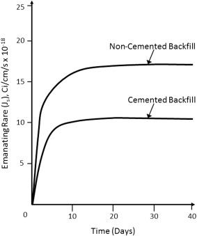 Backfill - an overview | ScienceDirect Topics