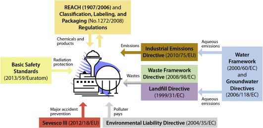 Environmental Legislation - an overview | ScienceDirect Topics