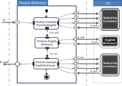 English Dictionary - an overview | ScienceDirect Topics
