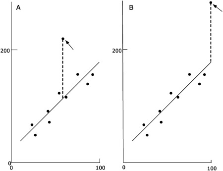 Linear Regression Analysis - an overview   ScienceDirect Topics