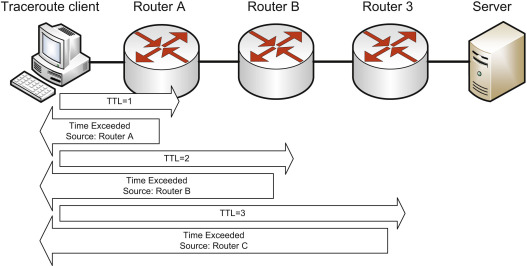 Traceroute Command - an overview | ScienceDirect Topics