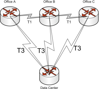 Routing Decision - an overview | ScienceDirect Topics