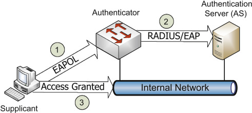 Authentication Protocol - an overview | ScienceDirect Topics