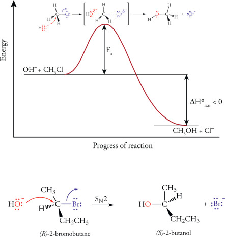Sn2 Reaction Energy Diagram.Sn2 Mechanism An Overview Sciencedirect Topics