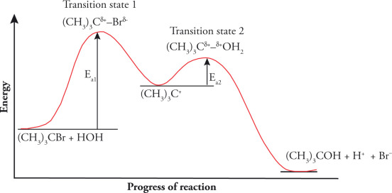 Potential Energy Diagram For Sn1 Reaction.Sn1 Mechanism An Overview Sciencedirect Topics