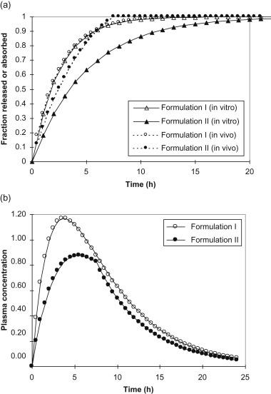 In Vitro/In Vivo Correlations: Fundamentals, Development