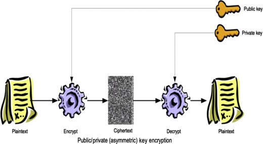 Public Key Encryption - an overview | ScienceDirect Topics