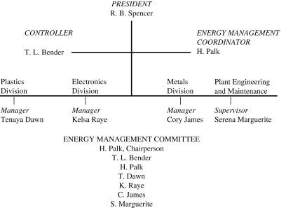 Engineering Staff - an overview | ScienceDirect Topics