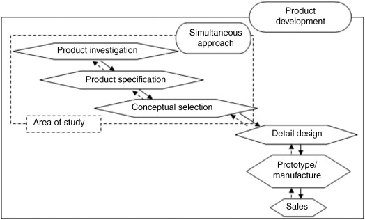Selection Of Material Process An Overview Sciencedirect Topics