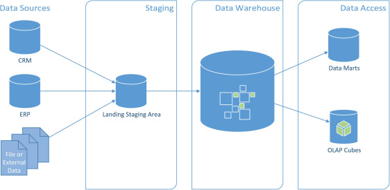 operational data store - an overview | ScienceDirect Topics